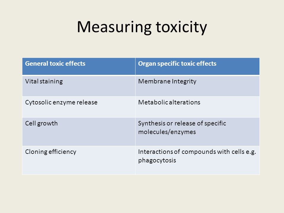 Measuring toxicity General toxic effects Organ specific toxic effects