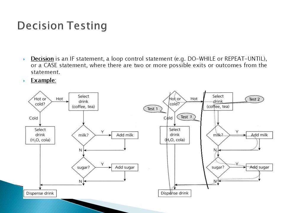 Decision Testing