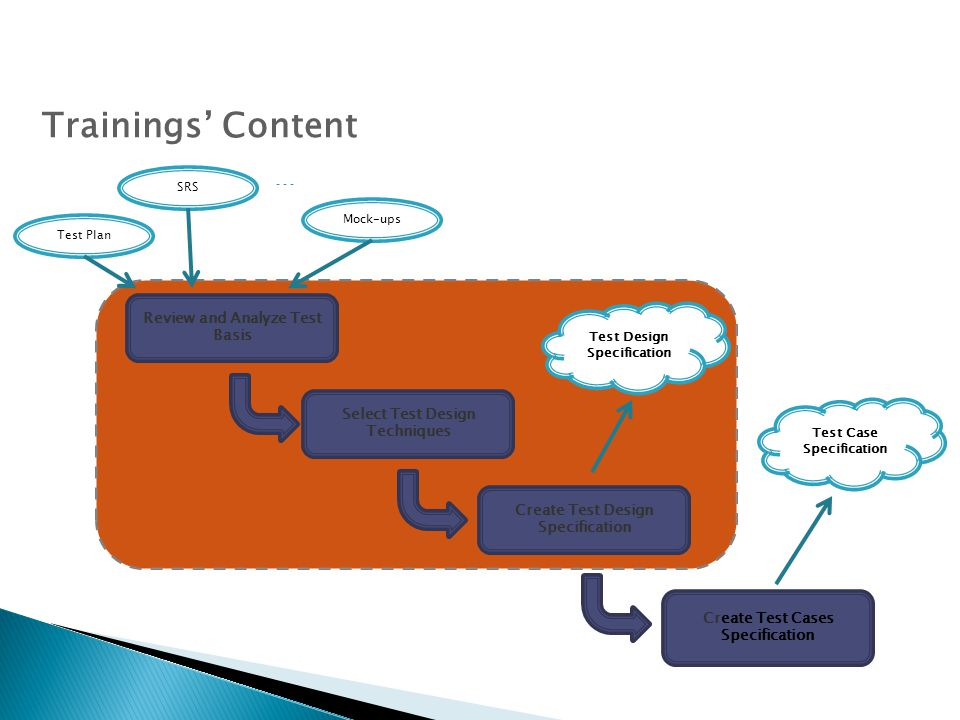 Trainings' Content … Review and Analyze Test Basis