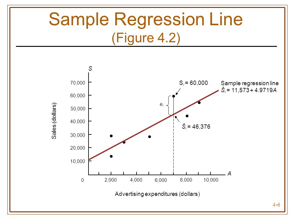 Sample Regression Line (Figure 4.2)