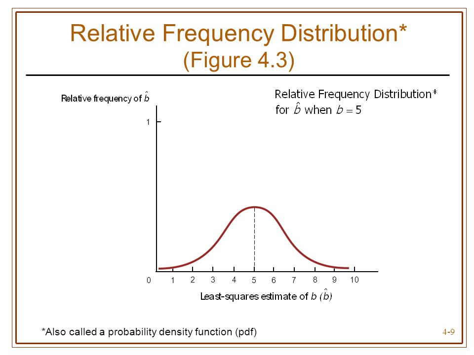 Relative Frequency Distribution* (Figure 4.3)