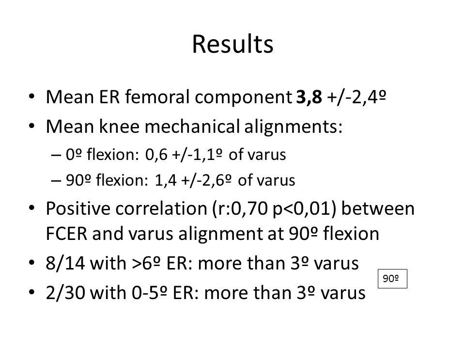 Results Mean ER femoral component 3,8 +/-2,4º