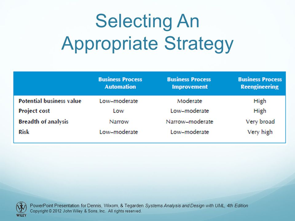 Selecting An Appropriate Strategy