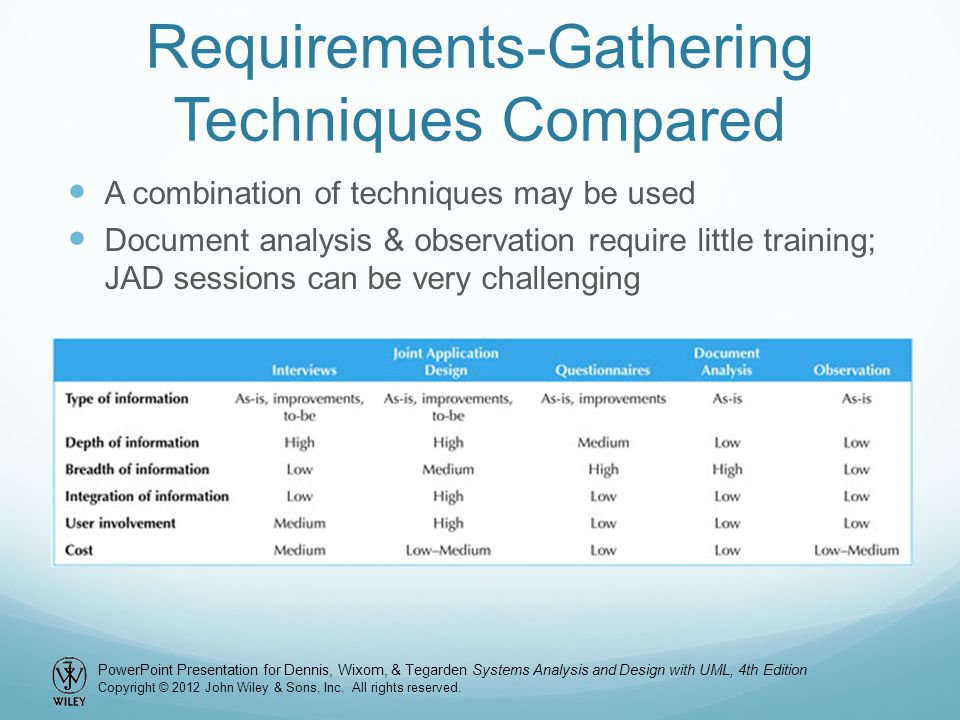 Requirements-Gathering Techniques Compared