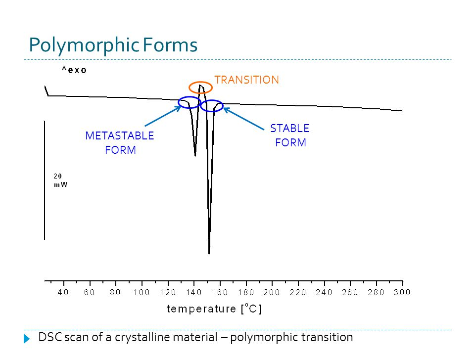 Polymorphic Forms TRANSITION. STABLE. FORM. METASTABLE.