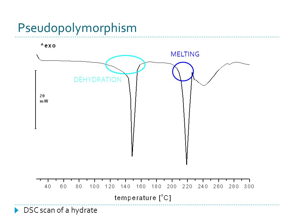 Pseudopolymorphism MELTING DEHYDRATION DSC scan of a hydrate