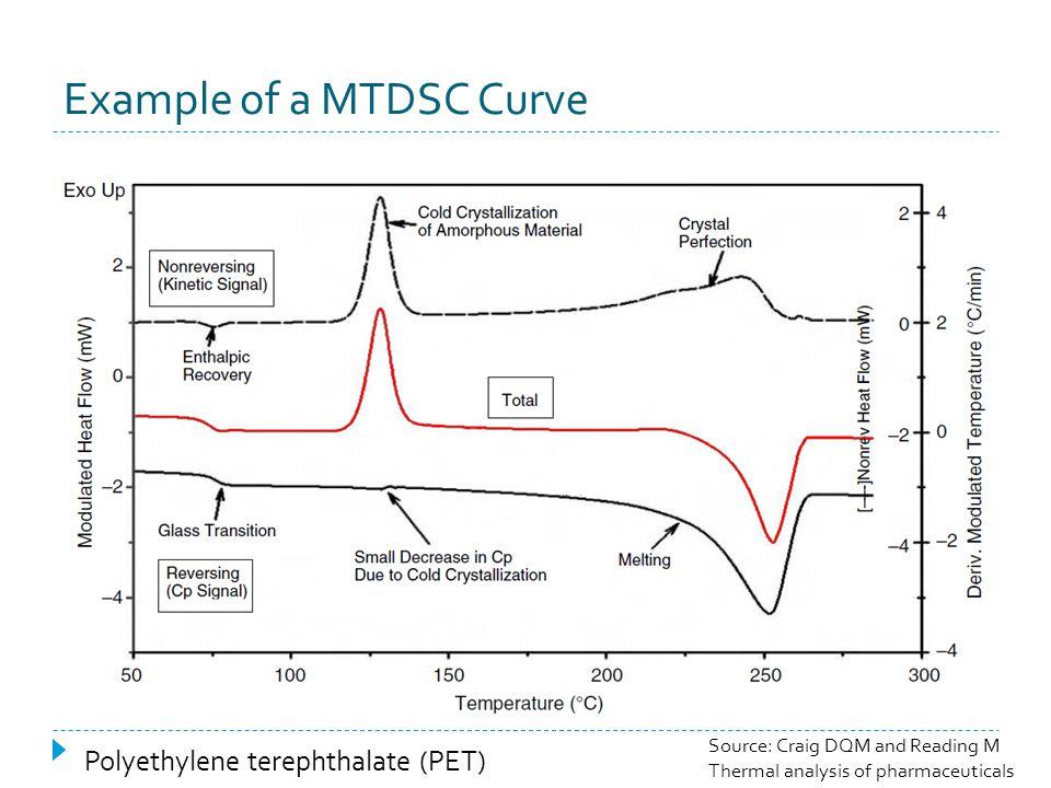 Example of a MTDSC Curve