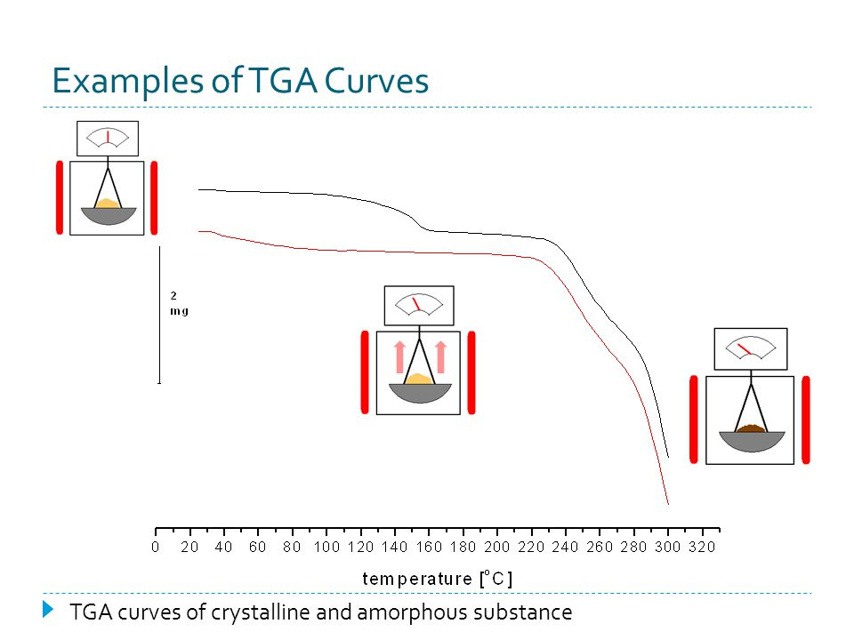 Examples of TGA Curves TGA curves of crystalline and amorphous substance
