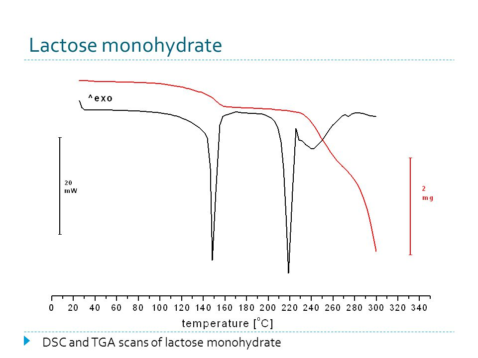 Lactose monohydrate DSC and TGA scans of lactose monohydrate