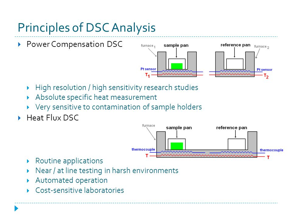 Principles of DSC Analysis