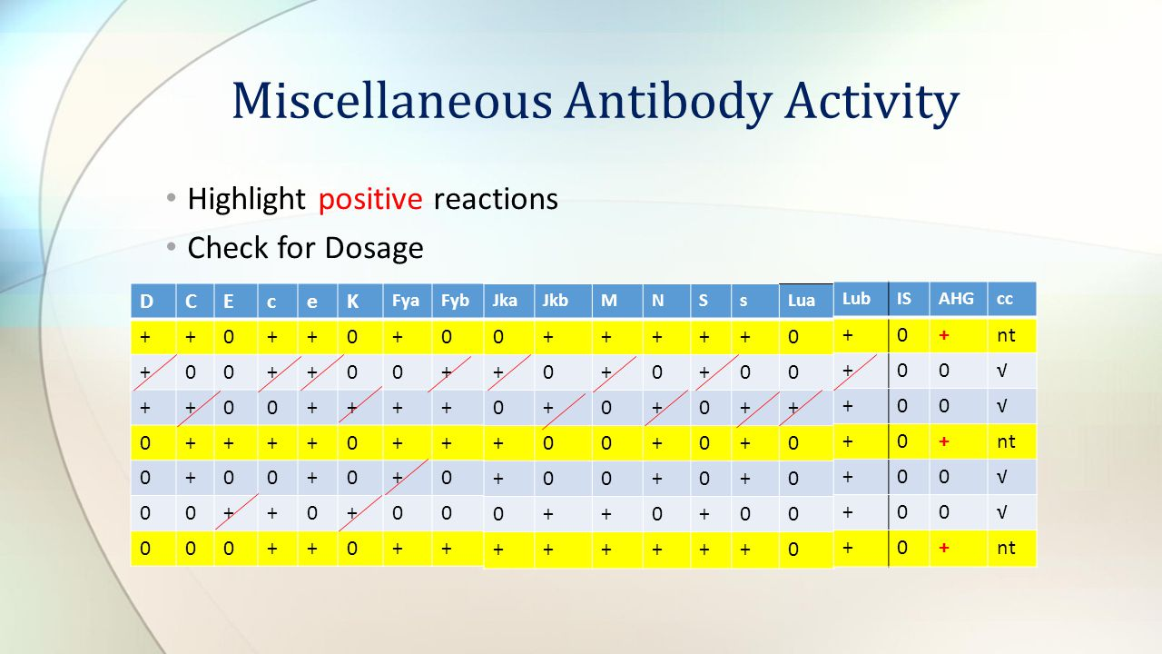Miscellaneous Antibody Activity