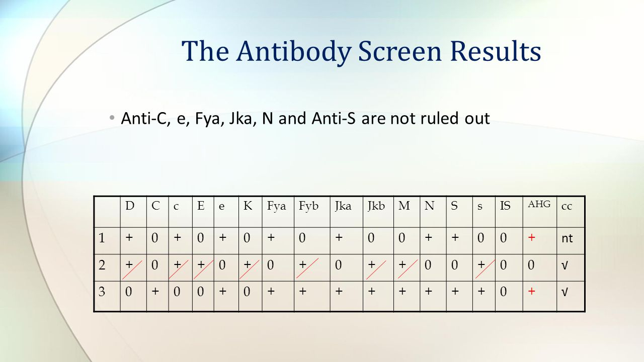 The Antibody Screen Results