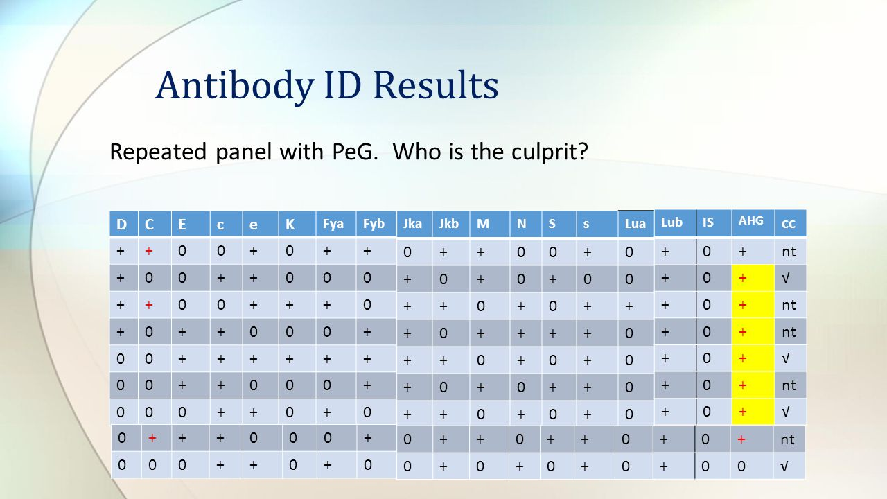 Antibody ID Results Repeated panel with PeG. Who is the culprit D C E