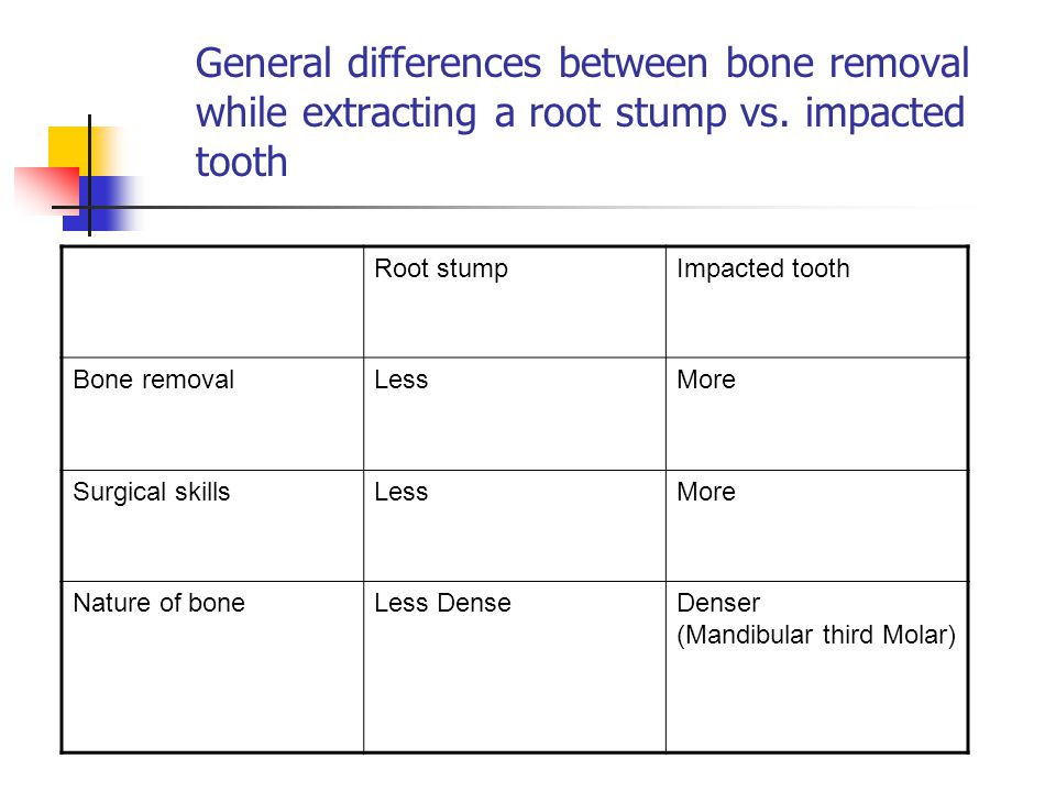 General differences between bone removal while extracting a root stump vs. impacted tooth