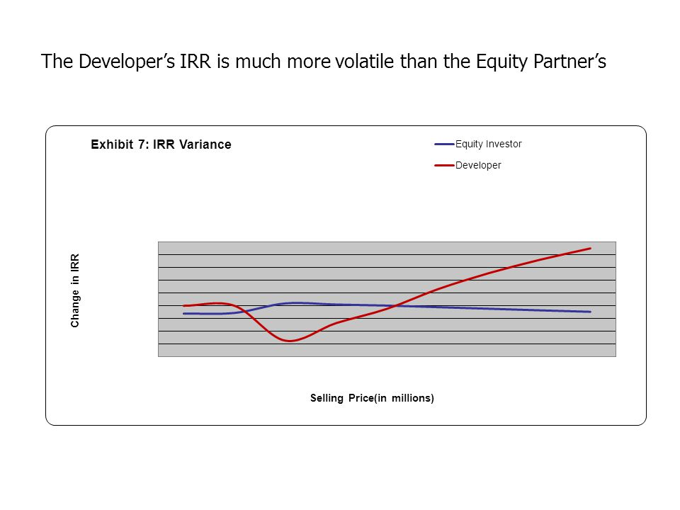 The Developer's IRR is much more volatile than the Equity Partner's