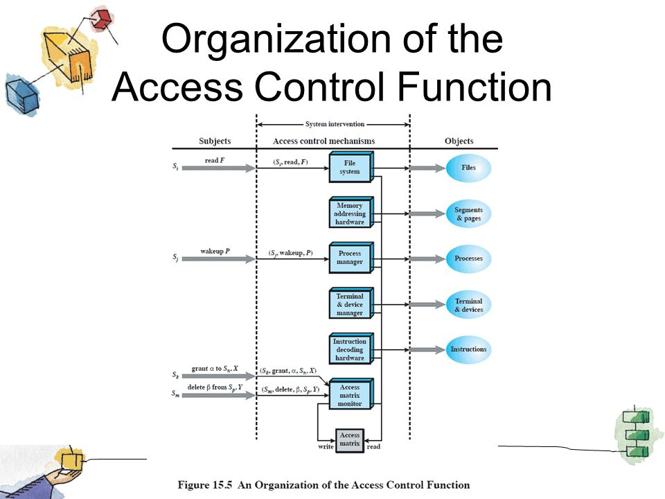 Organization of the Access Control Function