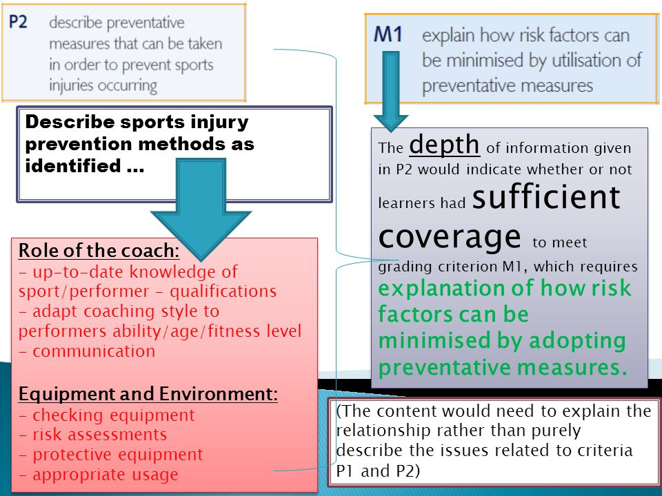 Describe sports injury prevention methods as identified …