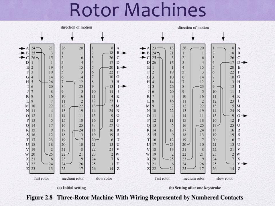 Rotor Machines The example just given suggests that multiple stages of encryption can produce an.