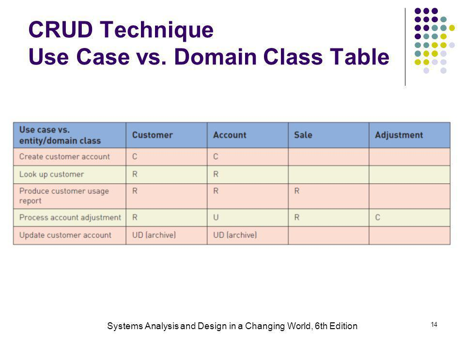 CRUD Technique Use Case vs. Domain Class Table