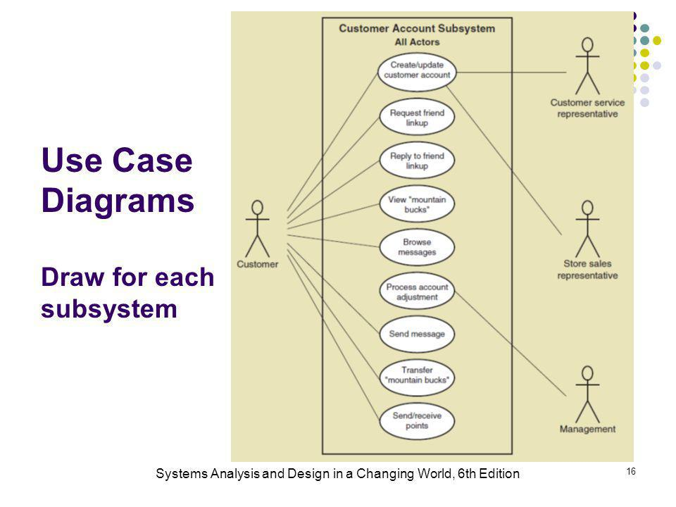 Use Case Diagrams Draw for each subsystem