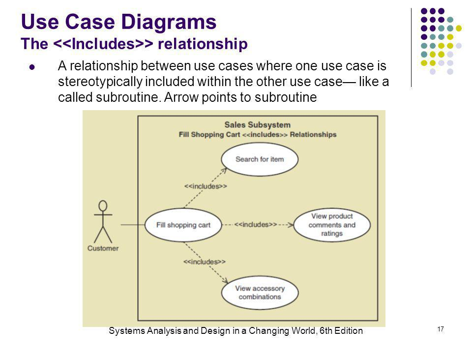Use Case Diagrams The <<Includes>> relationship