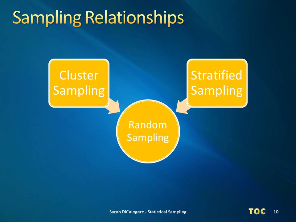 Sampling Relationships