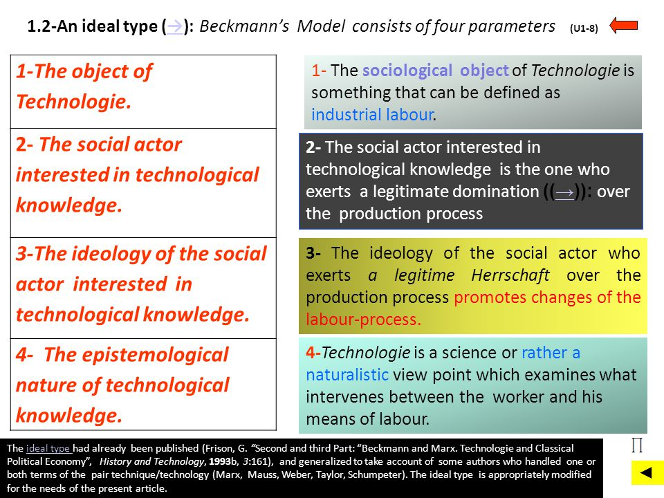 1-The object of Technologie.