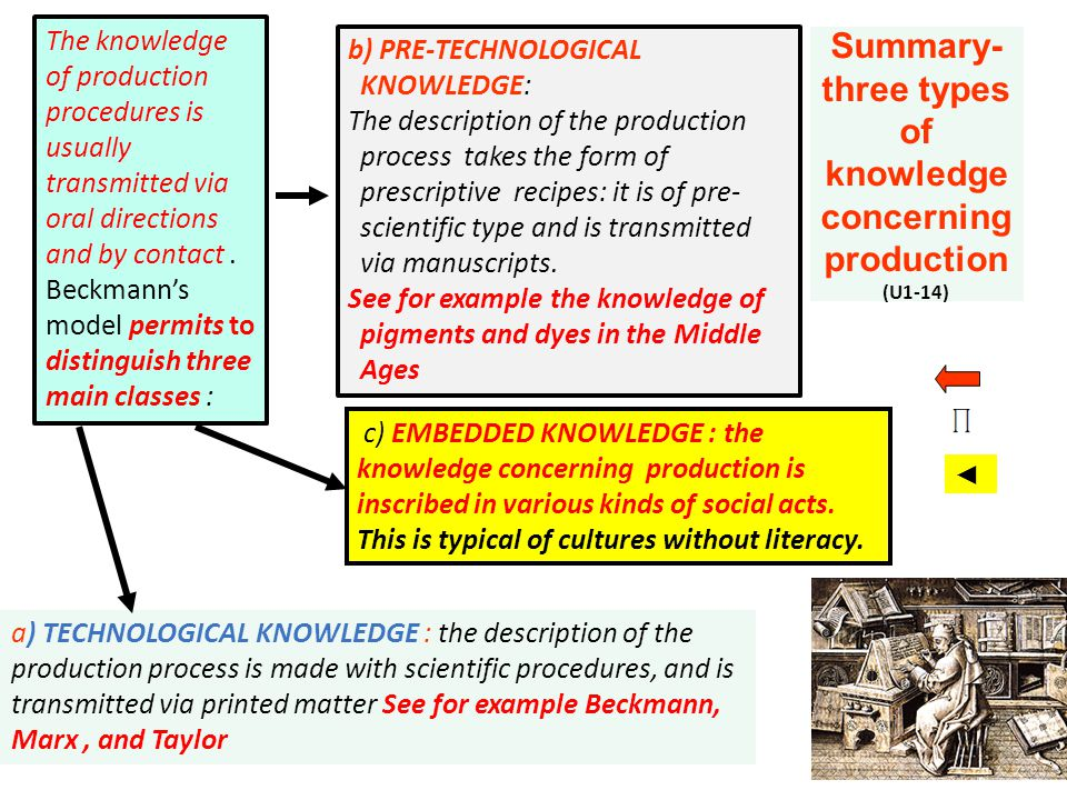 Summary- three types of knowledge concerning production (U1-14)