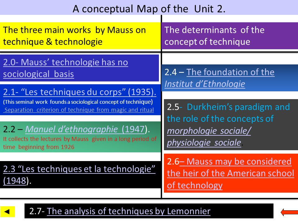 A conceptual Map of the Unit 2.