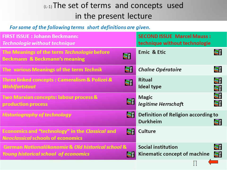 (L-1) The set of terms and concepts used in the present lecture