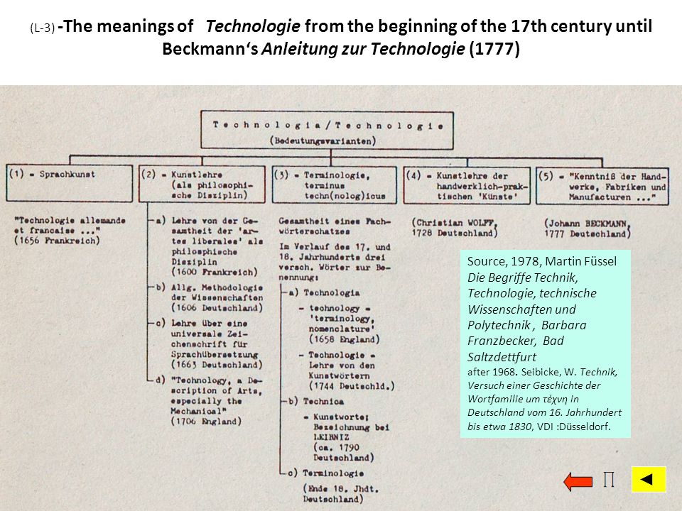 (L-3) -The meanings of Technologie from the beginning of the 17th century until Beckmann's Anleitung zur Technologie (1777)