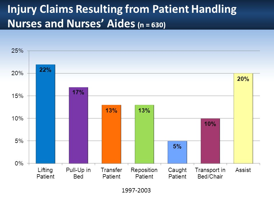 Injury Claims Resulting from Patient Handling Nurses and Nurses' Aides (n = 630)