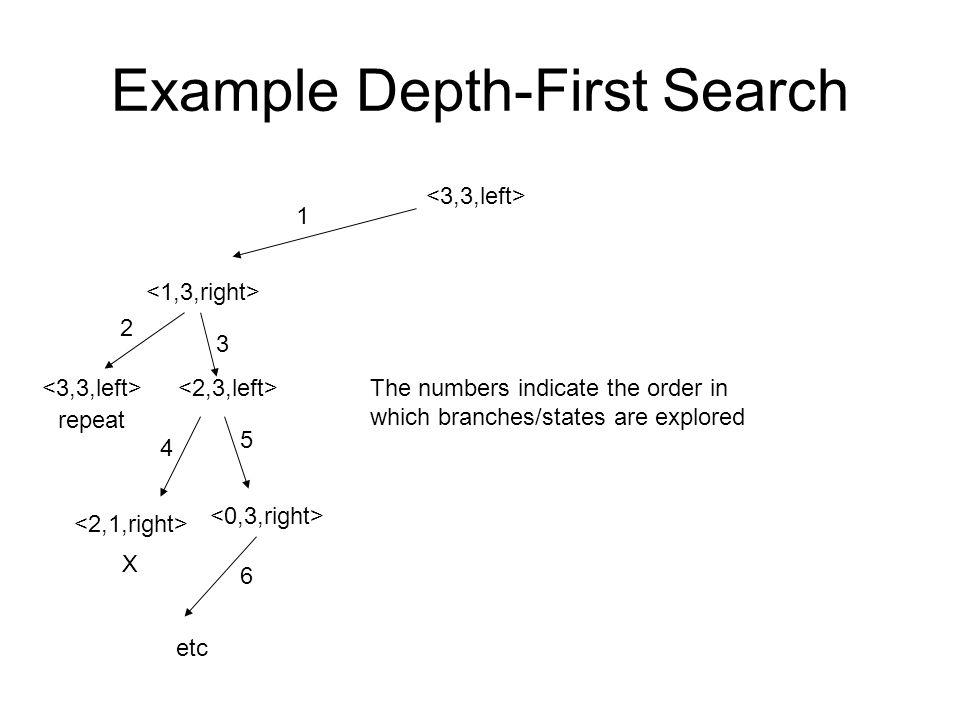 Example Depth-First Search