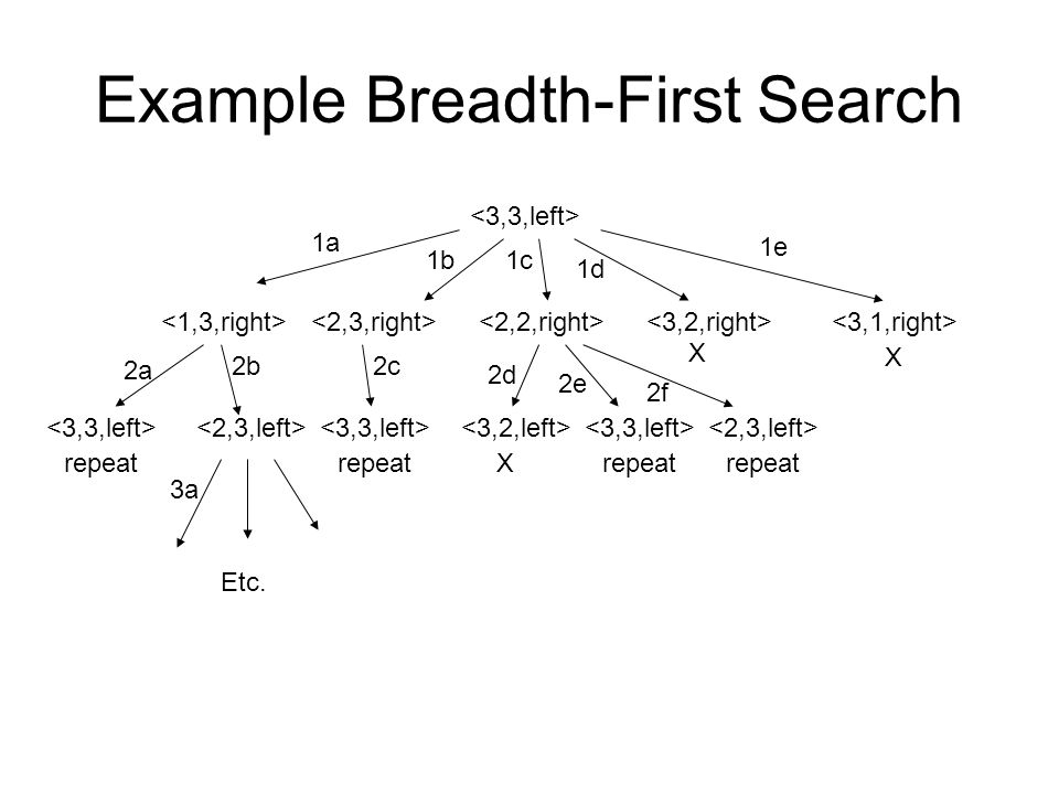 Example Breadth-First Search