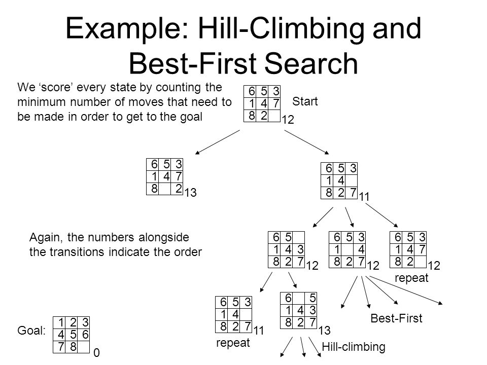 Example: Hill-Climbing and Best-First Search