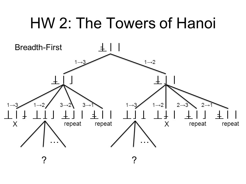 HW 2: The Towers of Hanoi … … Breadth-First X X repeat repeat