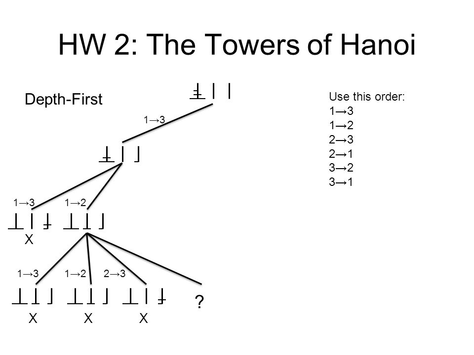 HW 2: The Towers of Hanoi Depth-First X X X X Use this order: 1→3