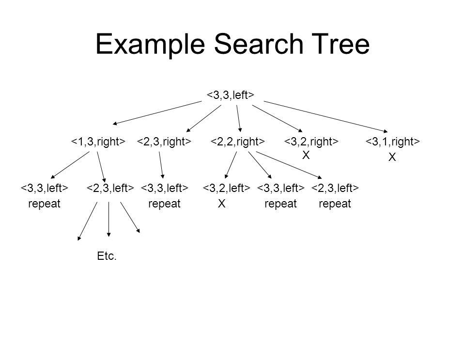 Example Search Tree <3,3,left> <1,3,right>