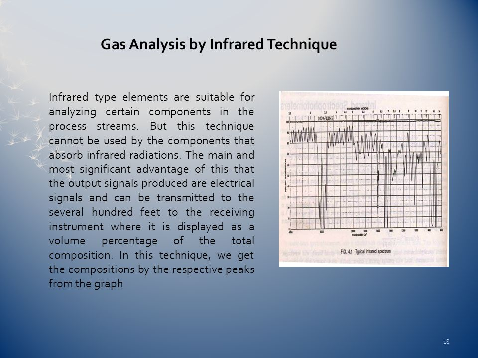 Gas Analysis by Infrared Technique