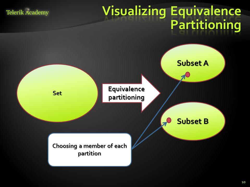 Visualizing Equivalence Partitioning
