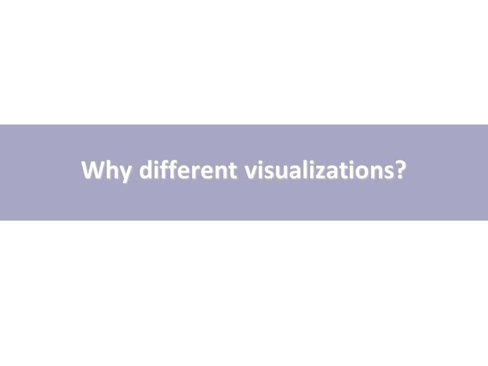Why different visualizations