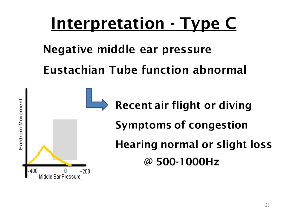 Interpretation - Type C
