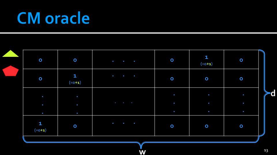 CM oracle . . . 1 (=0+1) . . . . . d w