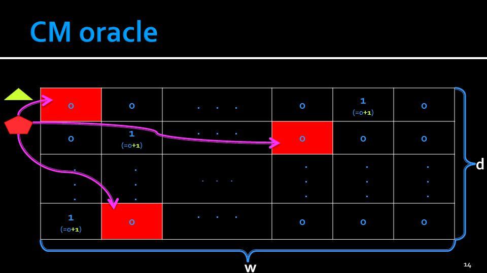 CM oracle 1 (=0+1) . . . . . . . . d w