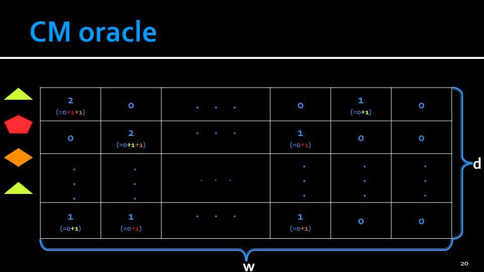 CM oracle 2 (=0+1+1) . . . 1 (=0+1) . . . . . d w