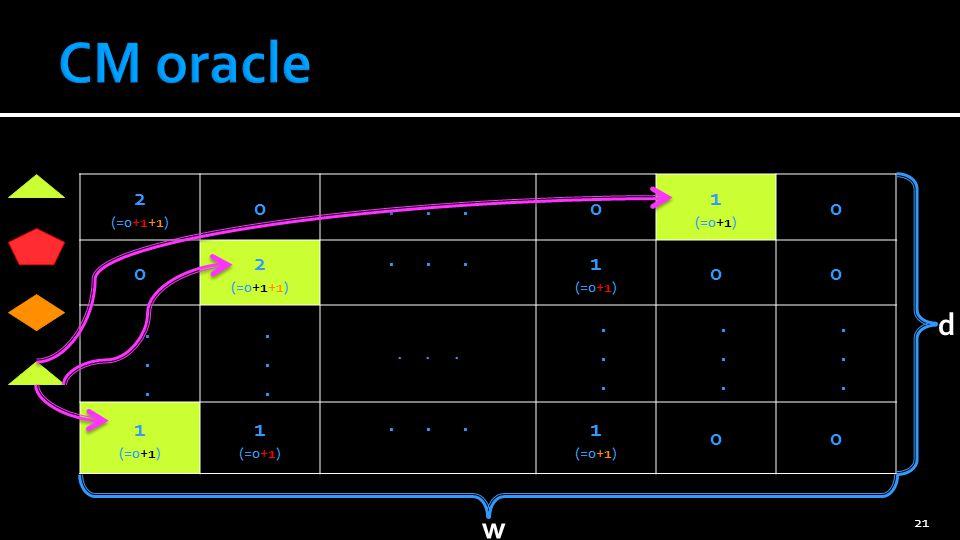 CM oracle 2 (=0+1+1) . . . 3 (=0+1+1+1) 1 (=0+1) . . . . . d w