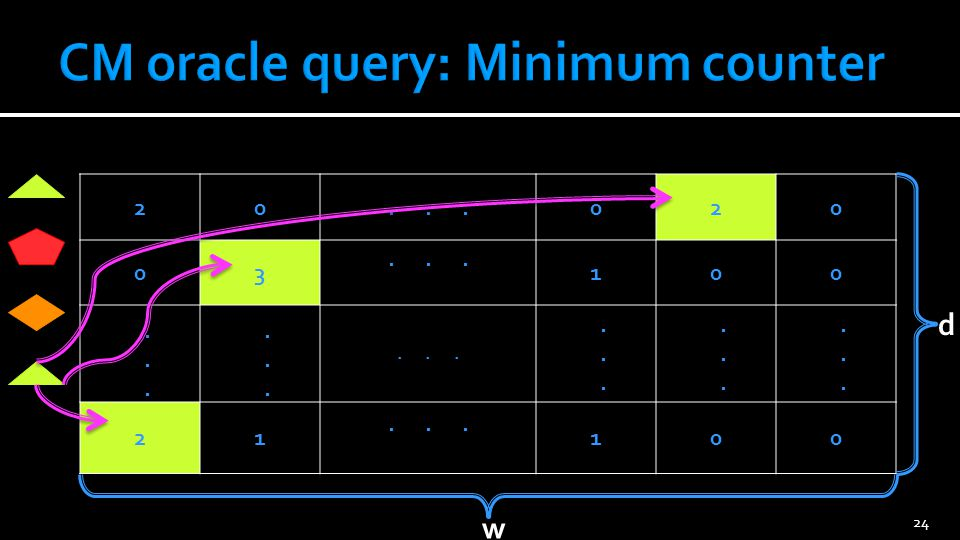 CM oracle: Theorem Choosing d,w properly leads to tiny errors in frequencies with very large probability.