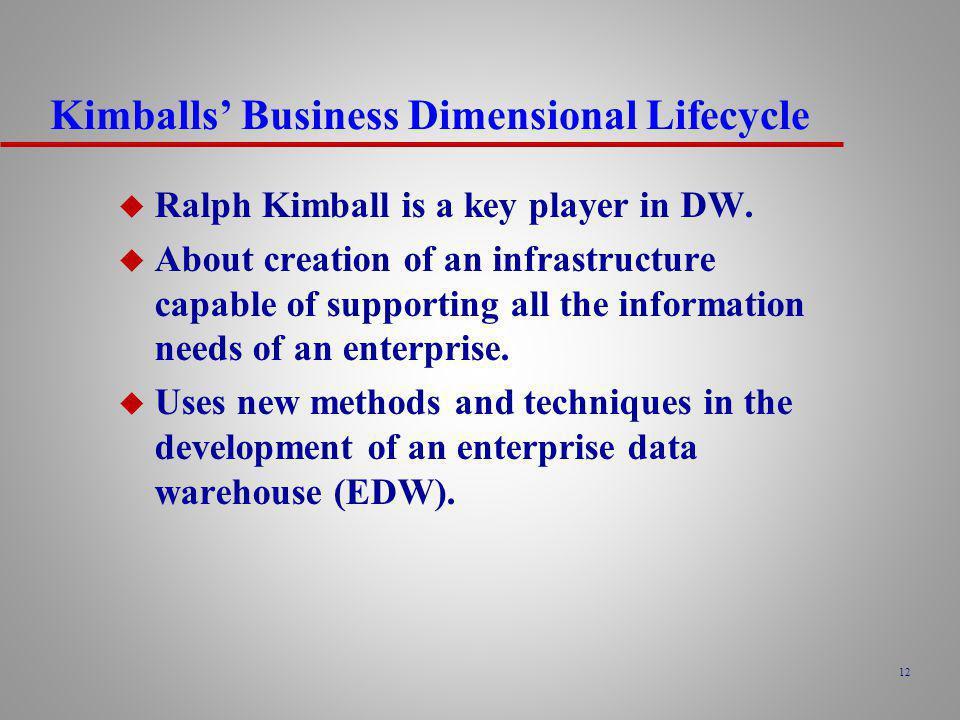 Kimballs' Business Dimensional Lifecycle