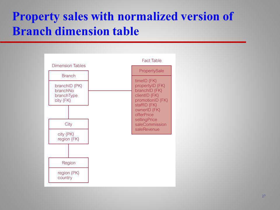 Property sales with normalized version of Branch dimension table