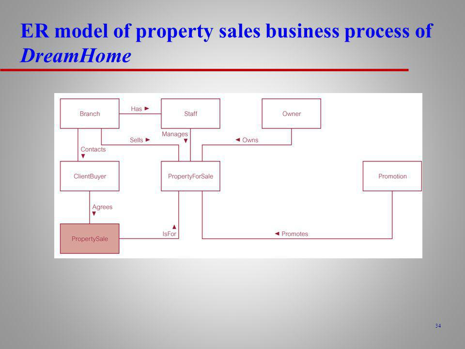 ER model of property sales business process of DreamHome